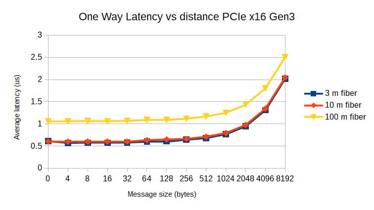 PCIe latency over Samtec FireFly fiber PCOA